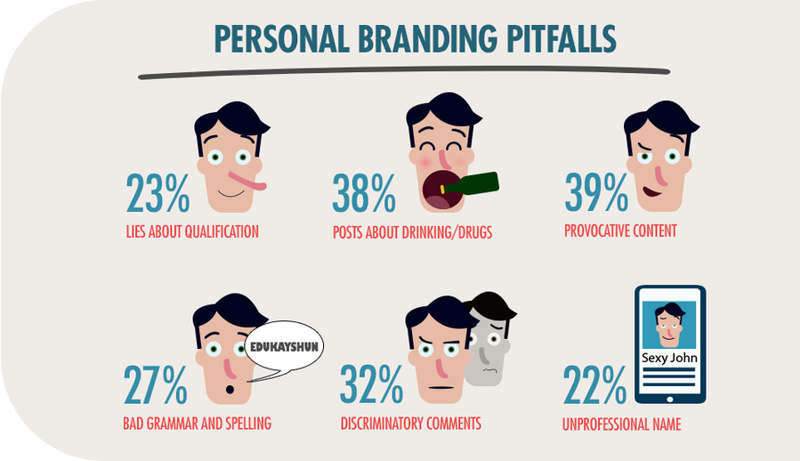 Personal Branding Ideas or How to Market Yourself to Recruiters